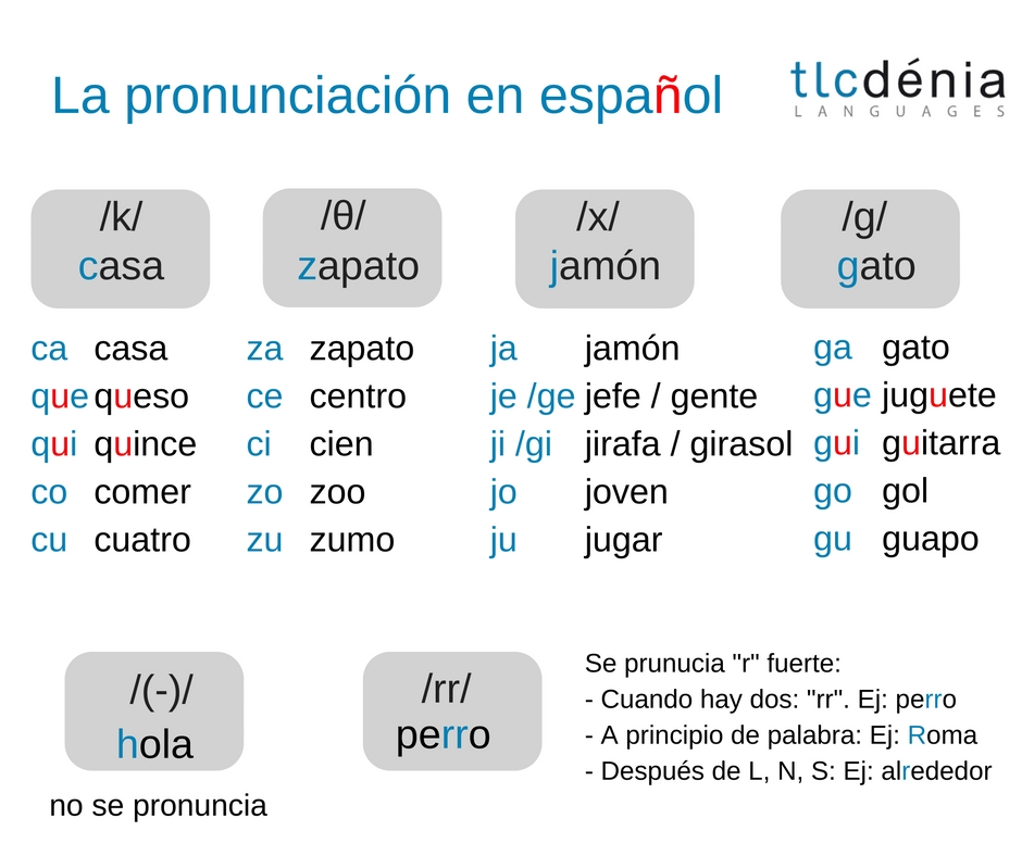 Esquema de la pronunciación en español