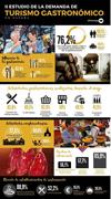Estudio de demanda del turismo gastronómico en España