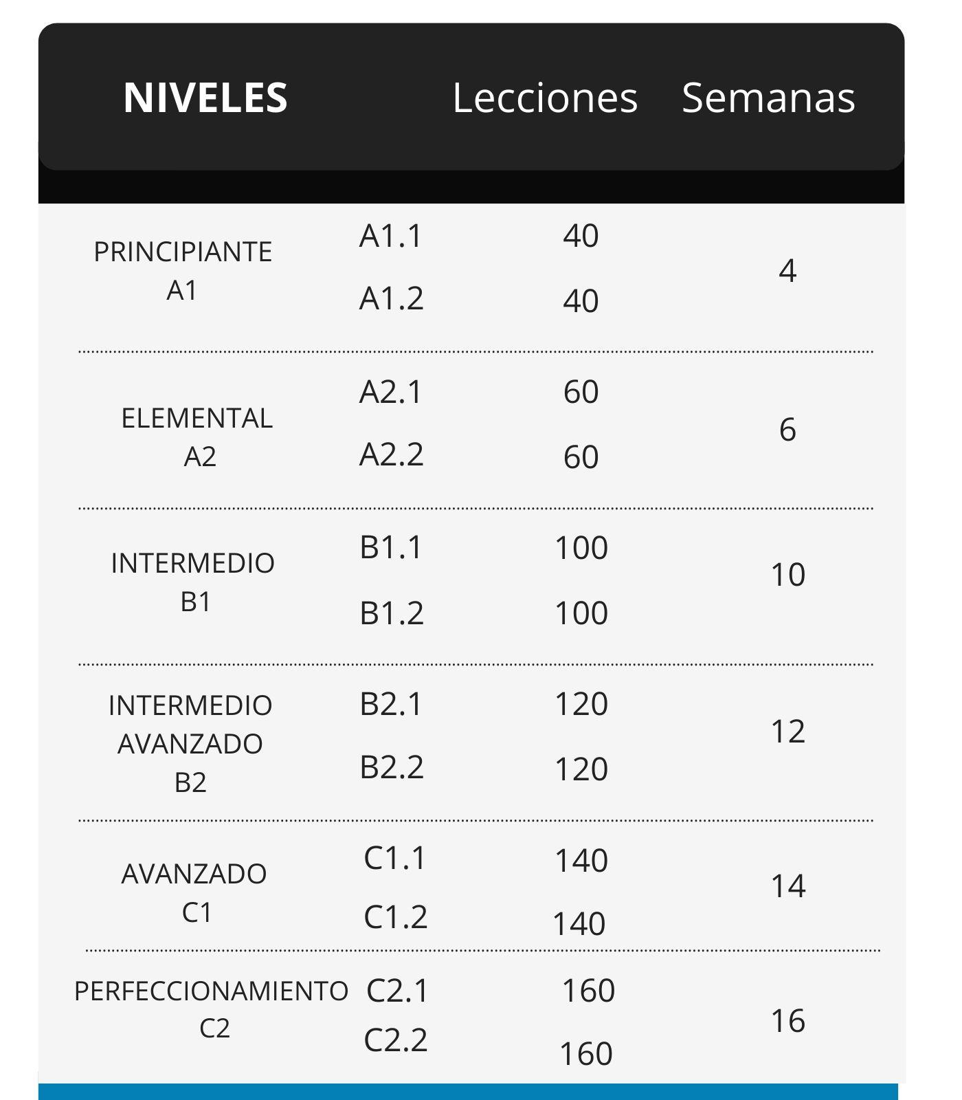 tabla con los niveles espanol y la duració de los cursos