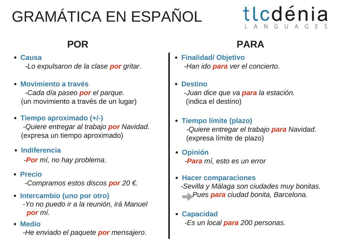 Diferencia de las preposiciones por y para en español
