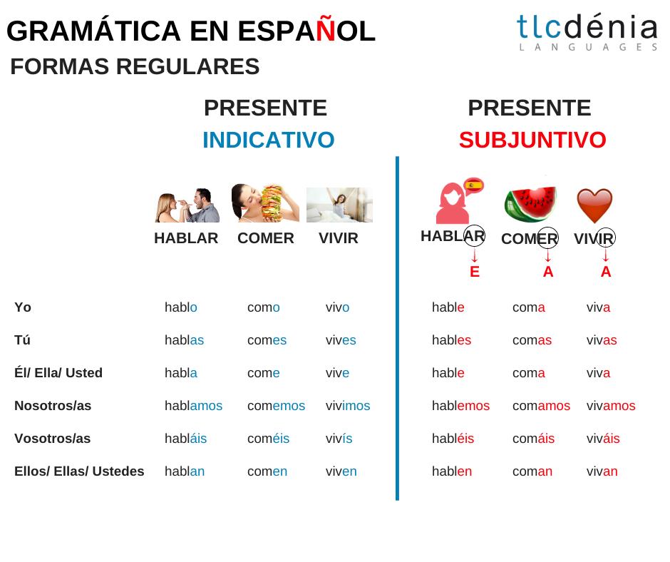 Conjugación subjuntivo e indicativo en español